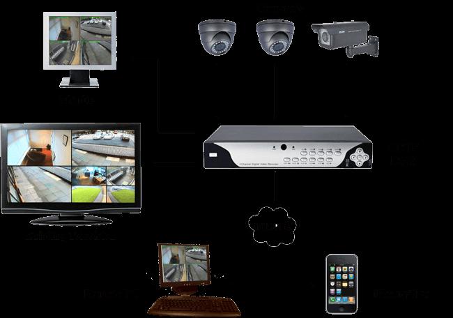 Lắp đặt camera giá rẻ uy tín tại tphcm