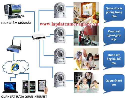 Các loại hệ thống camera quan sát