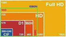 So Sánh Về Độ Phân Giải Camera 960H Và Độ Phân Giải D1-so-sanh-ve-do-phan-giai-camera-960h-va-do-phan-giai-d1